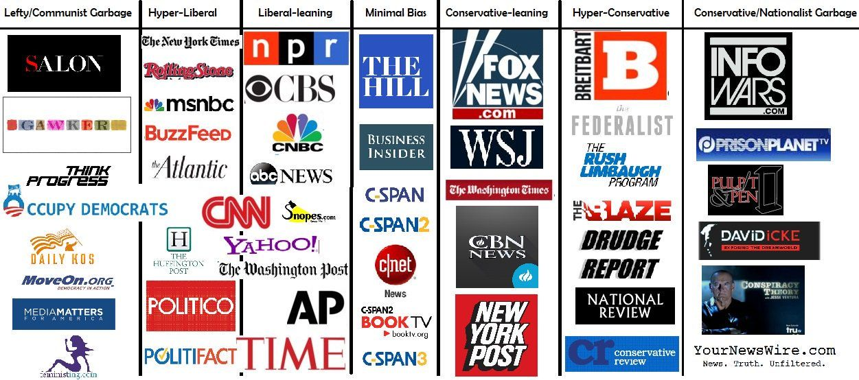 Image result for CNBC is liberal or conservative?