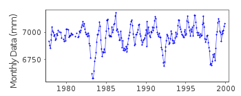 Plot of monthly mean sea level data at FUNAFUTI.