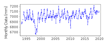 Plot of monthly mean sea level data at FUNAFUTI B.