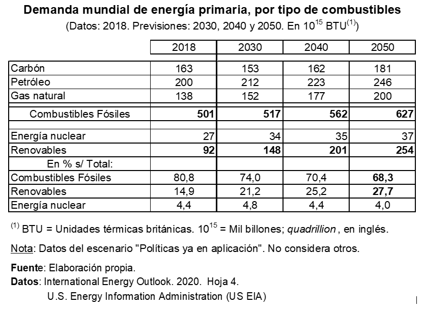 Cifras combustible